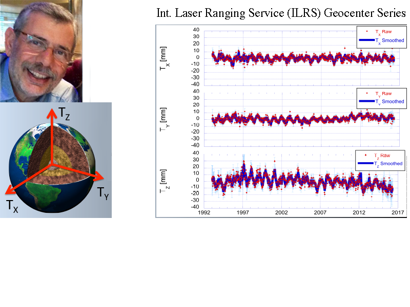 Weekly Motion of Earth's Center of Mass in Response to Geophysical Processes